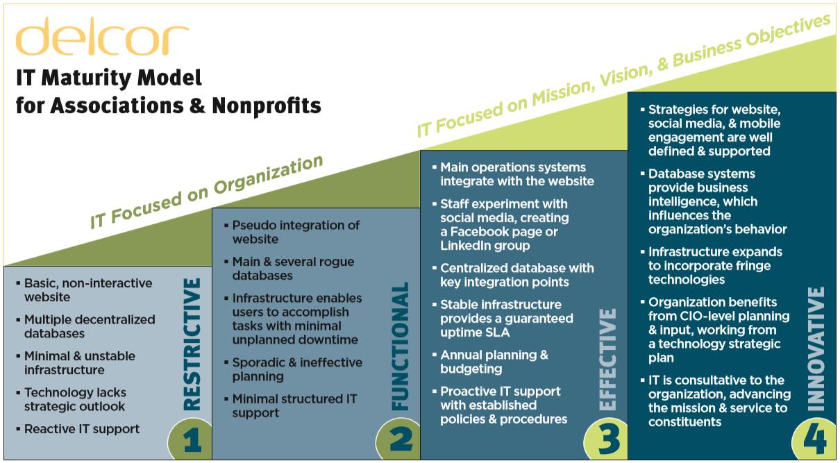 DelCor IT Maturity Model September 2020